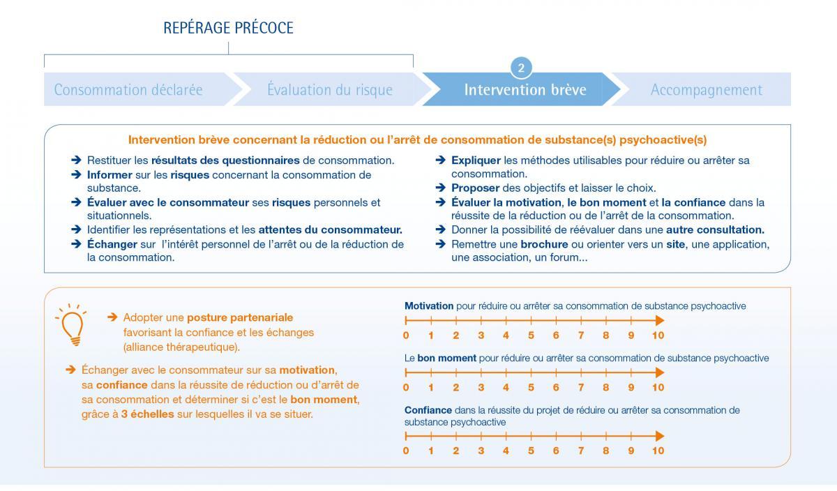 outil_reperage-precoce-intervention-breve-2.jpg
