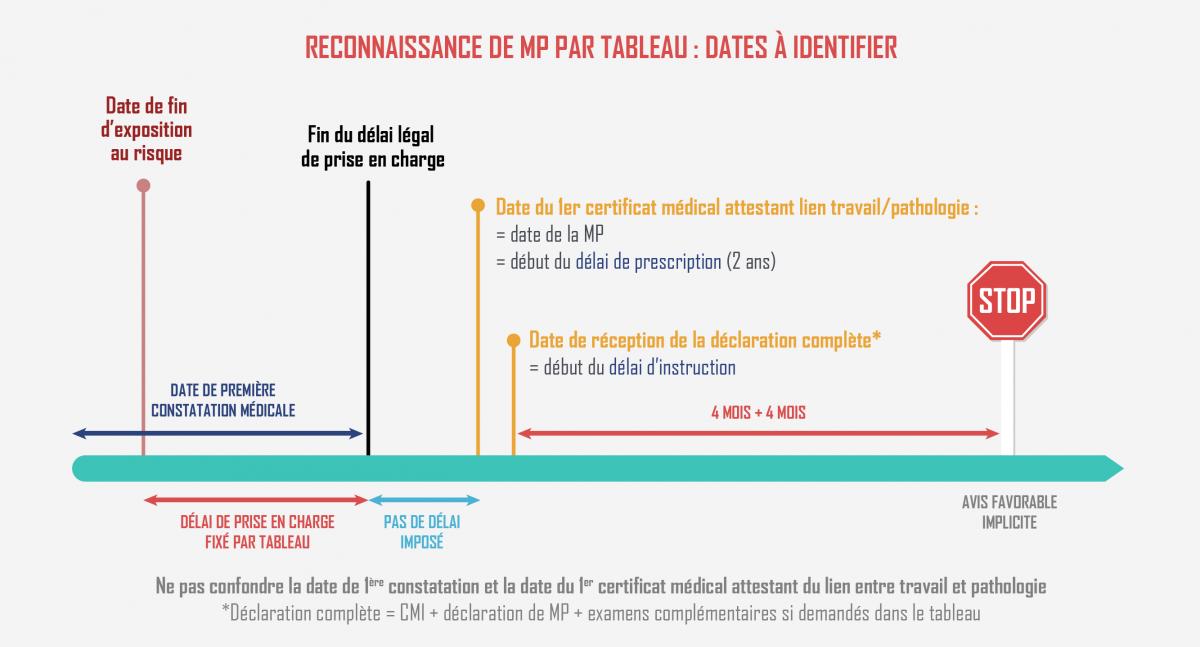 reconnaissance_des_mp_delais.png